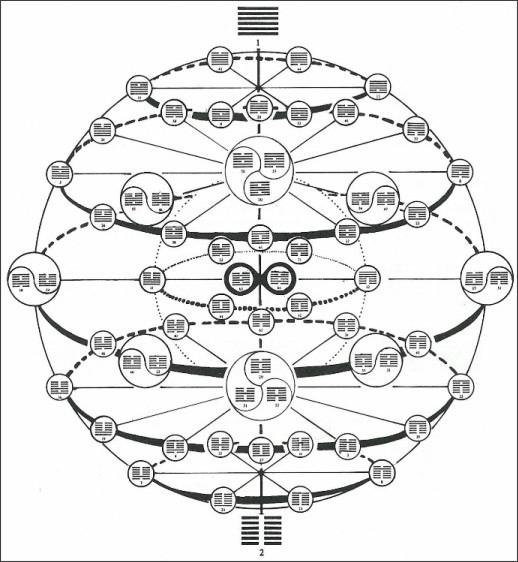 http://adamapollo.info/img/knowledge/knowledge-iching-sphere-full.jpg