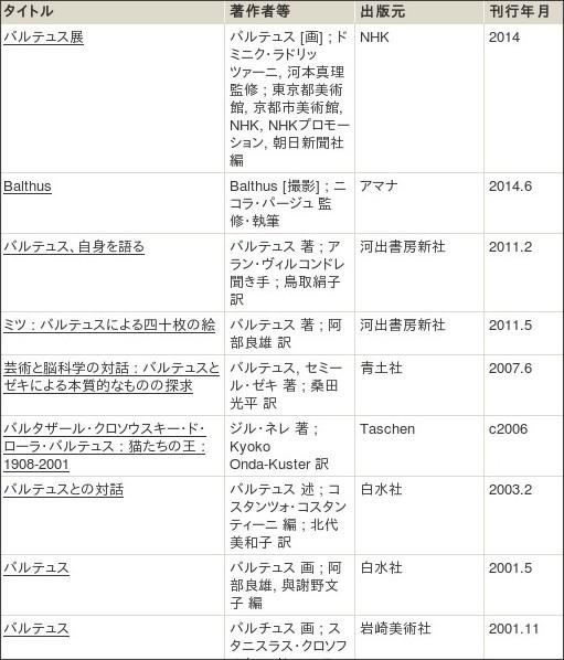 http://webcatplus.nii.ac.jp/webcatplus/details/creator/400669.html