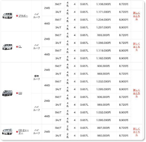 http://www.mitsubishi-motors.co.jp/minicab_van/grade/