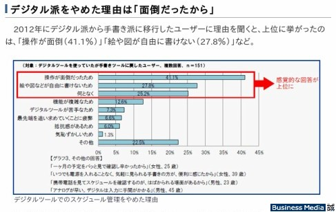 http://bizmakoto.jp/bizid/articles/1209/27/news072.html