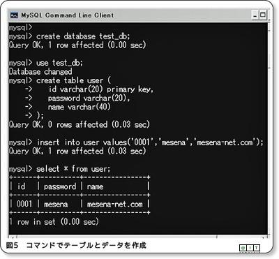 http://www.atmarkit.co.jp/fjava/rensai4/webjousiki08/webjousiki08_2.html