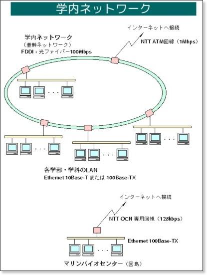 http://www.fukuyama-u.ac.jp/ipc/campusnet.html