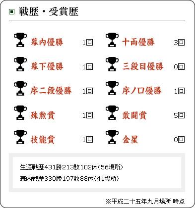 http://www.sumo.or.jp/sumo_data/rikishi/profile?id=2731