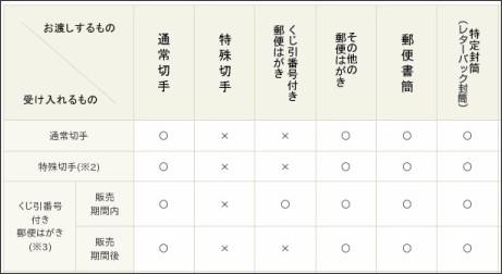 http://www.post.japanpost.jp/service/standard/kaki_sonji/index.html