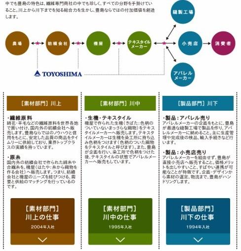 http://www.toyoshima.co.jp/saiyo/works/index.html