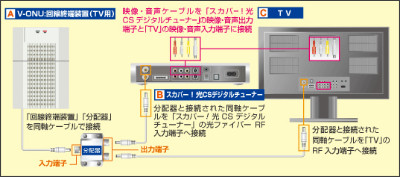http://www.opticast.jp/home/construction/tv_kouji/