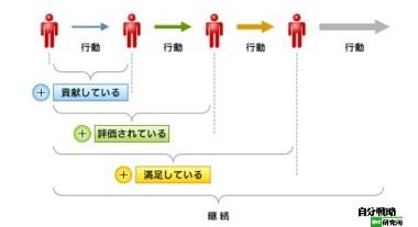 http://jibun.atmarkit.co.jp/llife01/rensai/mental11/mental01.html