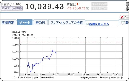 http://stocks.finance.yahoo.co.jp/stocks/chart/?code=998407.O&ct=b