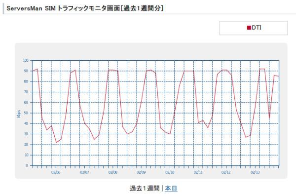 http://dream.jp/support/sensing/traffic_week.html?area=md-tokyol1