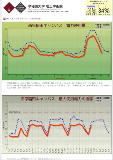 http://www.sci.waseda.ac.jp/setsuden/