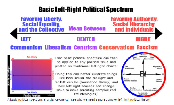 http://factmyth.com/the-left-right-political-spectrum-explained/