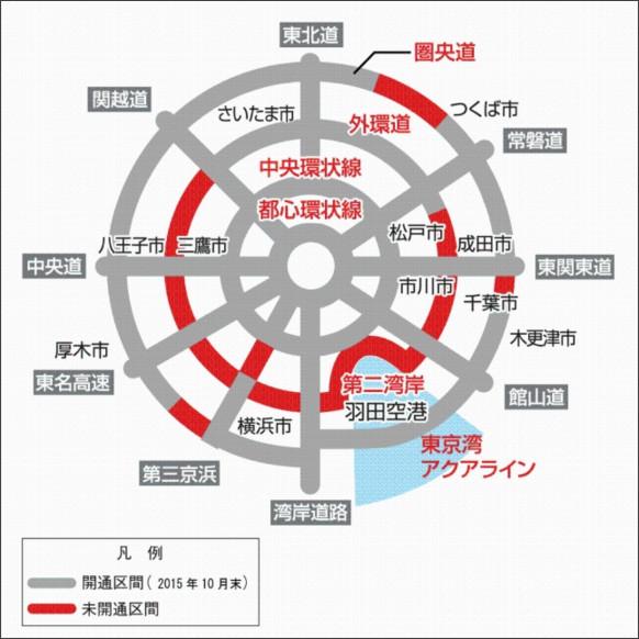 http://www.kensetsu.metro.tokyo.jp/jigyo/road/kensetsu/sankanjyo/gaiyou/index.html