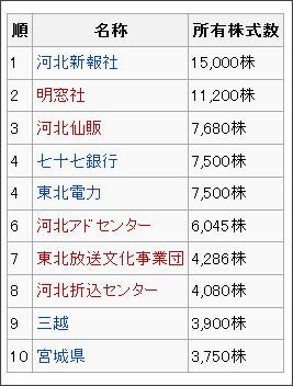 http://ja.wikipedia.org/wiki/%E6%9D%B1%E5%8C%97%E6%94%BE%E9%80%81