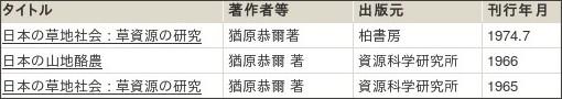 http://webcatplus.nii.ac.jp/webcatplus/details/creator/53746.html