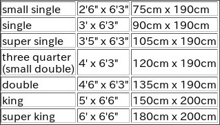 What Is 150cm X 200cm In Feet And Inches