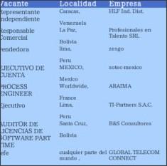 http://www.latinamericanjobs.com/paises/bolivia-com/