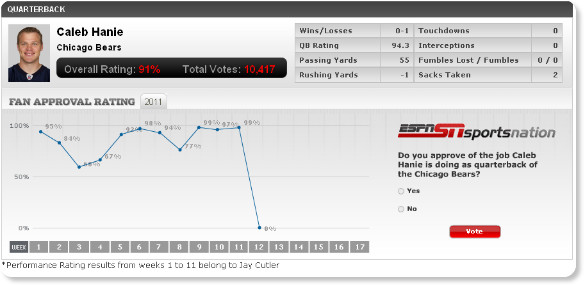 http://espn.go.com/chicago/nfl/bears/rating