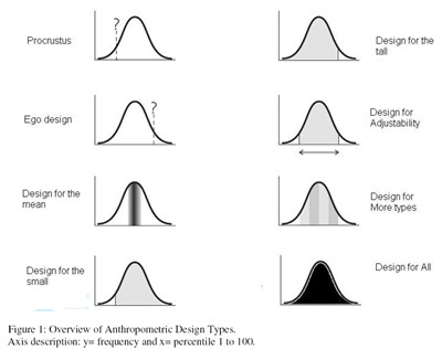 Overview of Anthropometric Design Types