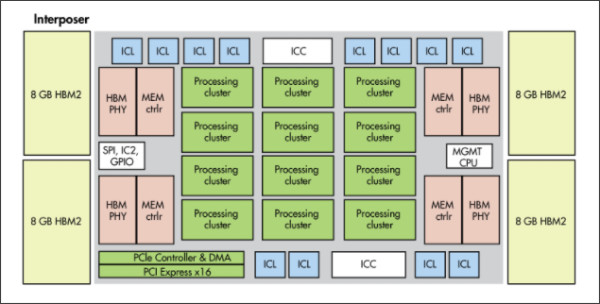 http://www.electronicdesign.com/industrial/cpus-gpus-and-now-ai-chips