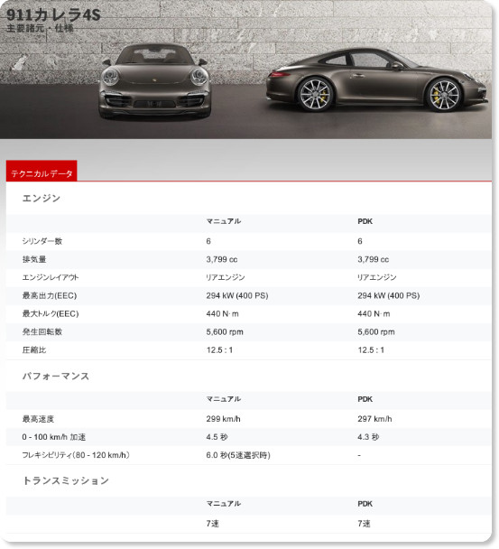 http://www.porsche.com/japan/jp/models/911/911-carrera-4s/featuresandspecs/