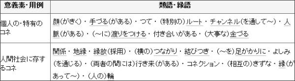 http://thesaurus.weblio.jp/content/%E3%82%B3%E3%83%8D