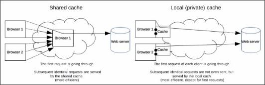 https://developer.mozilla.org/en-US/docs/Web/HTTP/Caching