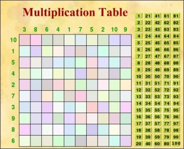 13 multiplication table arithmetic excercise 13 - Multiplication table interactive ...