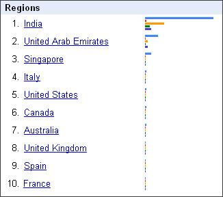 http://www.google.co.in/trends?q=sonia+gandhi%2Clal+krishna+advani%2Csharad+pawar%2Cmayavati%2Cprakash+karat%2C&ctab=0&geo=all&date=all&sort=4