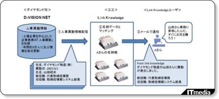 http://www.itmedia.co.jp/bizid/articles/0711/29/news064.html