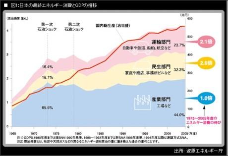 http://jbpress.ismedia.jp/articles/-/3266?page=2
