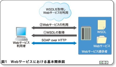 http://www.atmarkit.co.jp/fjava/rensai4/enterprise_jboss06/01.html