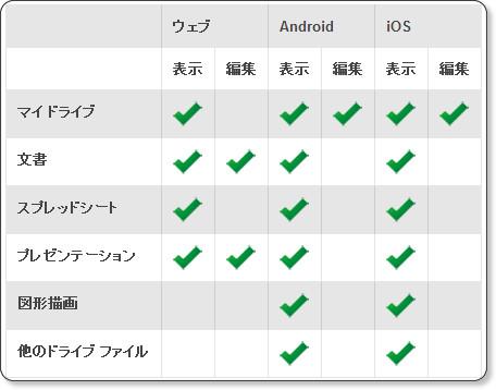 7gy bor rou sha 【初心者】Nexus7にGoogleドライブを導入してPCとNexus7の間で簡単にファイル共有!【オフライン活用】