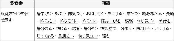 http://thesaurus.weblio.jp/content/%E7%B2%9F%E7%AB%8B%E3%81%A4