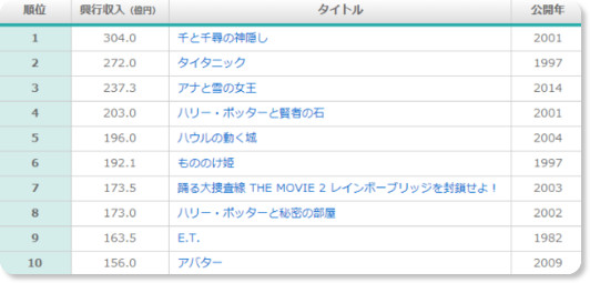 http://www.eiga-ranking.com/boxoffice/japan/alltime/total/