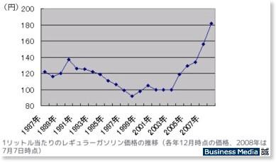 http://bizmakoto.jp/makoto/articles/0807/09/news099.html