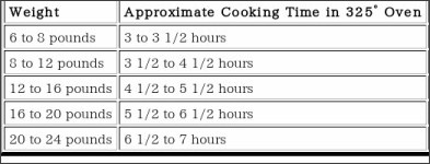 how many minutes per pound to cook a stuffed turkey