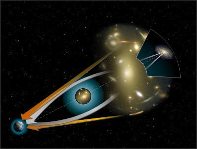 http://upload.wikimedia.org/wikipedia/commons/0/02/Gravitational_lens-full.jpg