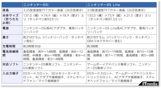 http://www.itmedia.co.jp/news/articles/0810/02/news057.html
