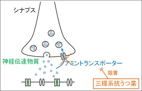 http://kusuri-jouhou.com/medi/depression/clomipramine.html