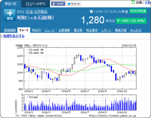 http://stocks.finance.yahoo.co.jp/stocks/chart/?code=5002.T&ct=z&t=1y