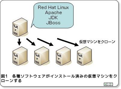 http://www.atmarkit.co.jp/fjava/rensai3/virtualpc03/virtualpc03.html