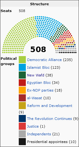 http://en.wikipedia.org/wiki/People%27s_Assembly_of_Egypt