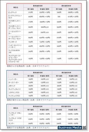 http://bizmakoto.jp/makoto/articles/0808/08/news114.html