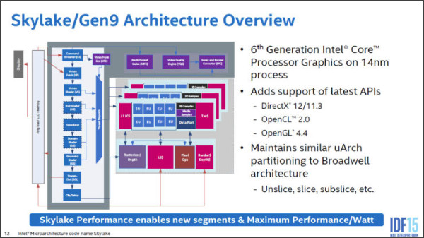 https://cdn.wccftech.com/wp-content/uploads/2015/08/Intel-Skylake-Gen9-Graphics-Architecture_1-740x416.jpg