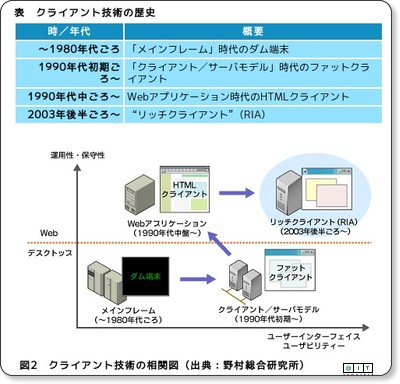 http://www.atmarkit.co.jp/fwcr/rensai/imasara06/imasara06_1.html
