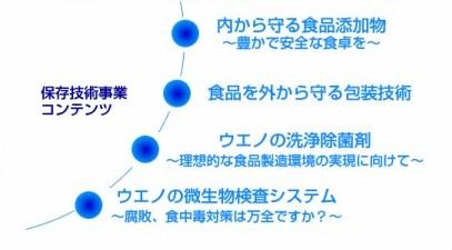 http://www.ueno-fc.co.jp/food04.html