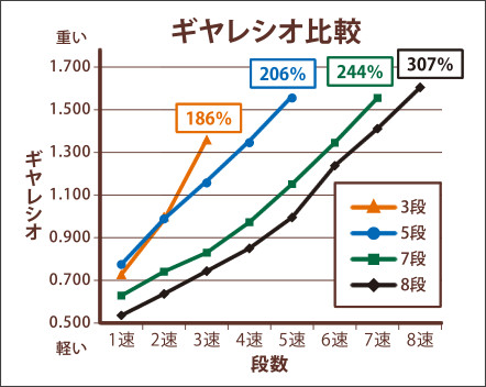 http://entry-parts.shimano.co.jp/tsugaku/innergear.html