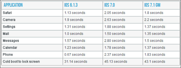http://arstechnica.com/apple/2014/03/ios-7-1-on-the-iphone-4-as-good-as-its-going-to-get/
