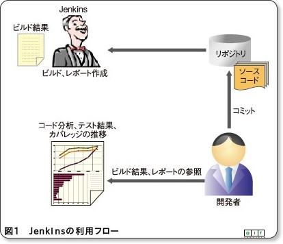 //www.atmarkit.co.jp/fjava/rensai4/devtool21/devtool21_1.html
