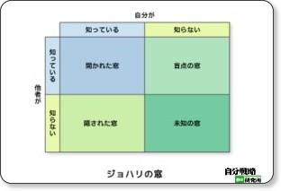 http://jibun.atmarkit.co.jp/lskill01/rensai/teambuilding/02/02.html